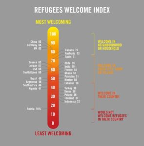 Refugees Welcome Index