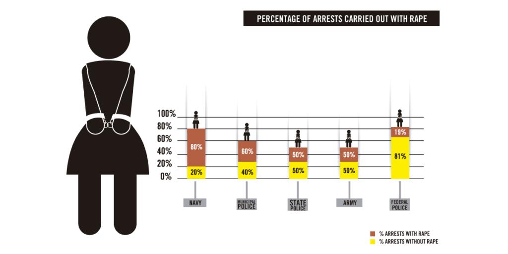graphic-arrestsRape-en
