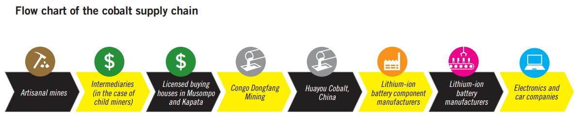 flow chart of cobalt supply chain